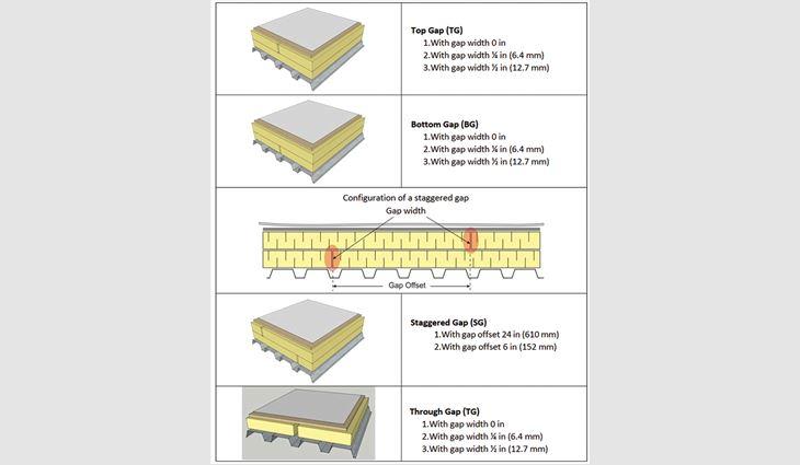 Figure 4: Tested gap configurations