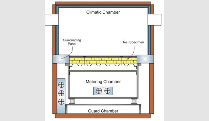 Figure 5: Guarded hot box