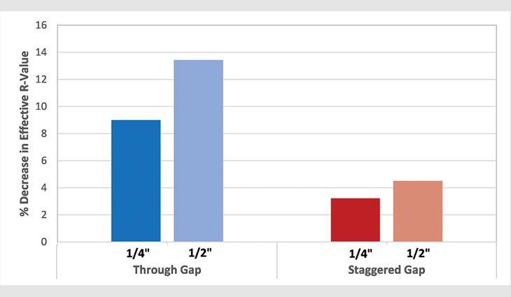 Figure 8: Through gap versus staggered gap percent decrease in effective R-value