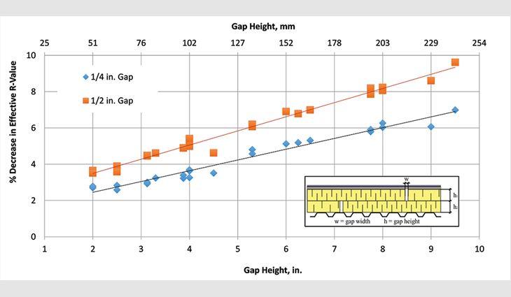 Figure 9: Gap impact factor