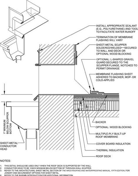 Parapet Roof Drain Parapet Roof Scupper Parapet