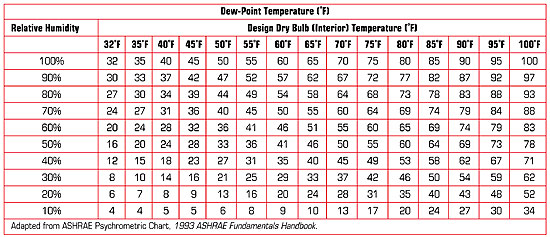 Calculating temperature gradients professional roofing for Indoor design temperature ashrae
