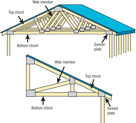 Alleviating Truss Uplift Professional Roofing Magazine