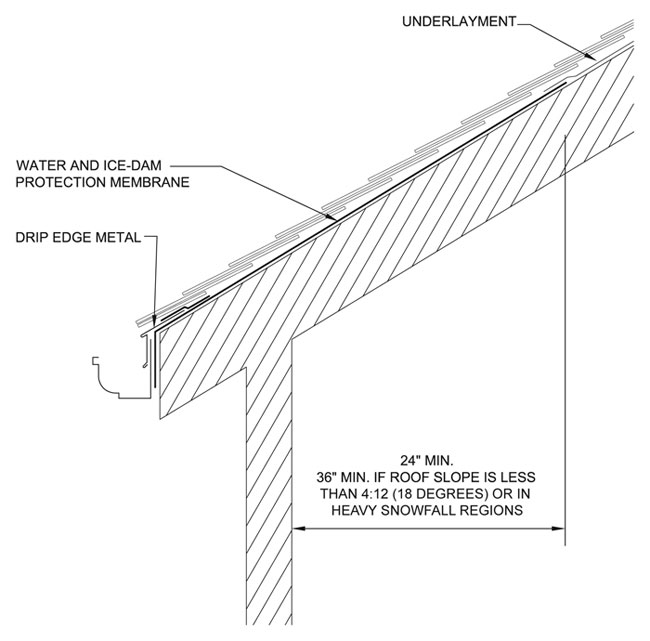 Eave Protection Membrane : Complications with cathedral ceilings professional