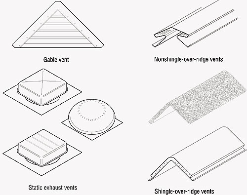 Roof Vents Types : Clearing the air professional roofing magazine