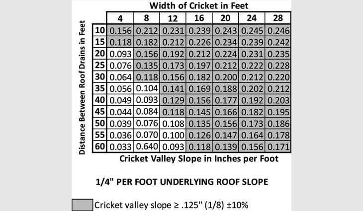 Figure 4: Calculations of cricket valley slope based on distance between drainage points and width of cricket, assuming an underlying roof slope of 1/4 of an inch per foot. The shaded cells represent properly designed crickets.