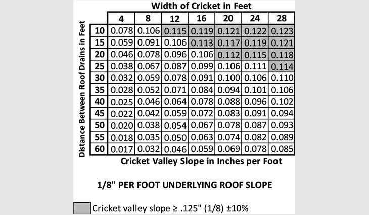 Figure 5: Calculations of cricket valley slope based on distance between drainage points and width of cricket, assuming an underlying roof slope of 1/8 of an inch per foot. The shaded cells represent properly designed crickets.