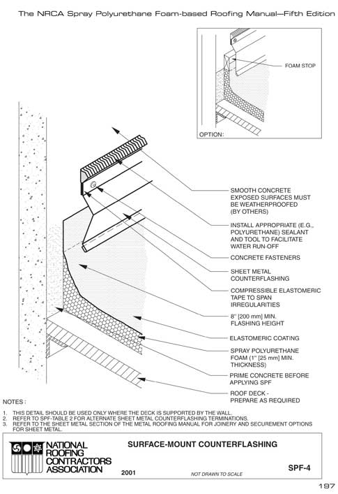 The updated SPF manual | Professional Roofing magazine