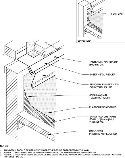 Manual Elements Professional Roofing Magazine